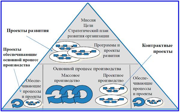 место проектов в структуре компании