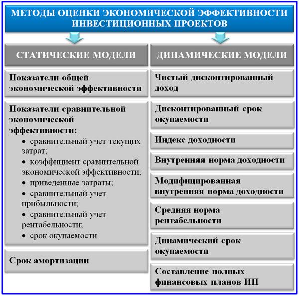 модели оценки экономической эффективности проектов