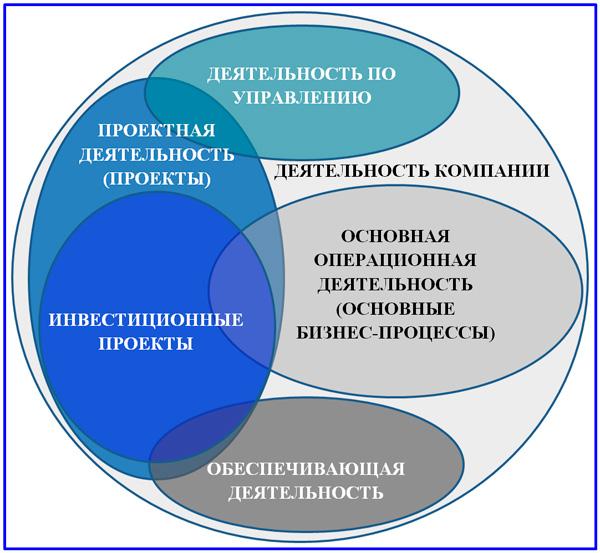 общая модель деятельности компании