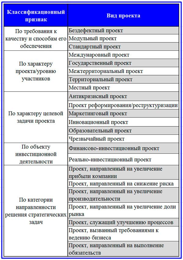 пример классификации проектов