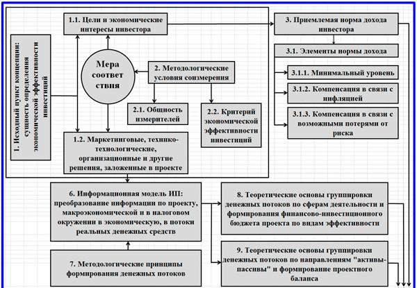 система экономической эффективности