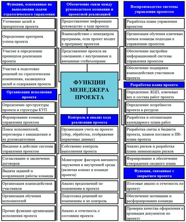 схема функций менеджера проекта