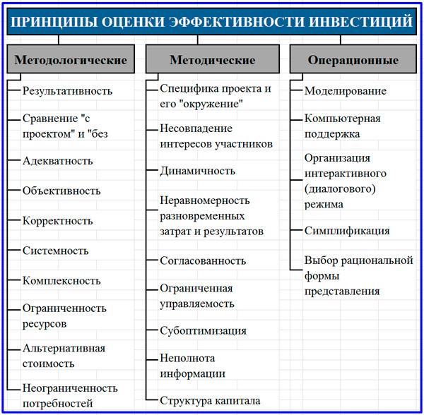 схема принципов оценки инвестиций