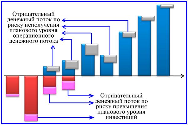 схема условных денежных потоков