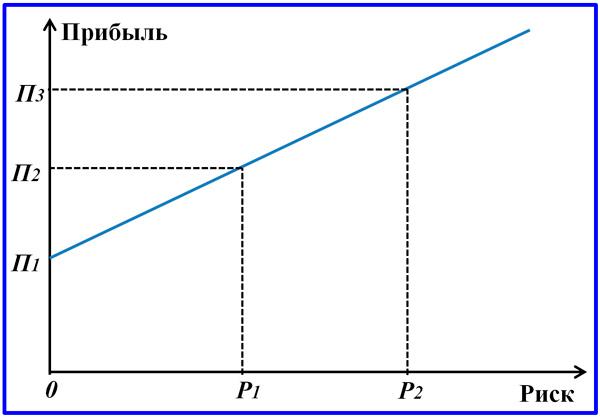зависимость прибыли от риска