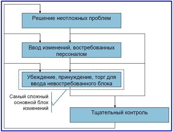 алгоритм внедрения организационных изменений