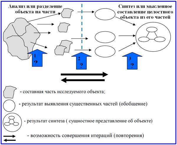 аналитико-синтетическая процедура