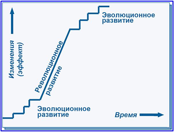 диаграмма изменений системы