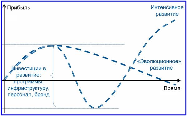 диаграммы вариантов эволюции компании