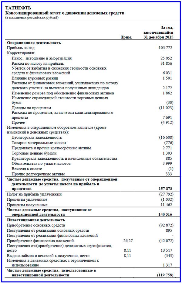 фрагмент консолидированной отчетности в части ОДДС