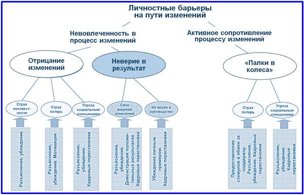 классификация причин противодействия изменениям