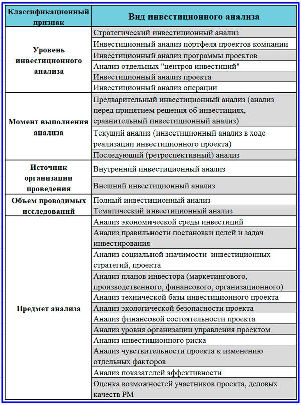 классификация видов ИА