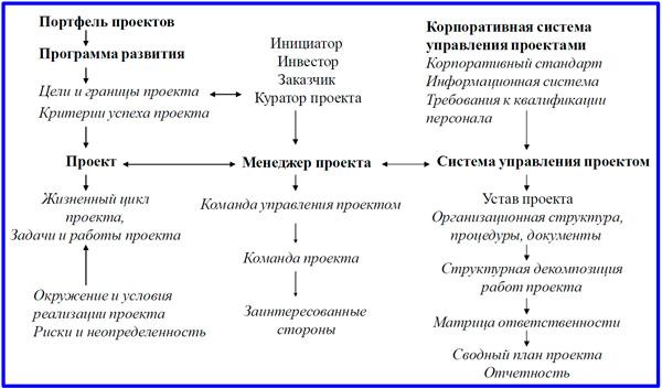 компоненты проектной системы