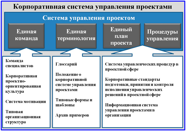 контур взаимодействия КСУП