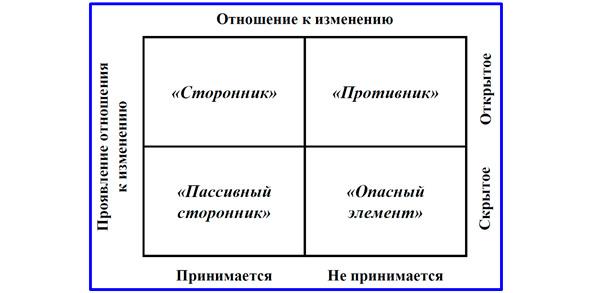 матрица диагностики объектов коммуникаций