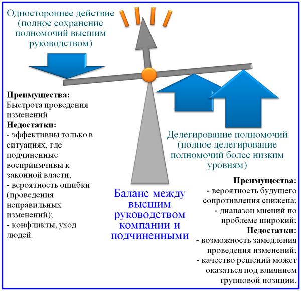 модель балансировки управляющего давления