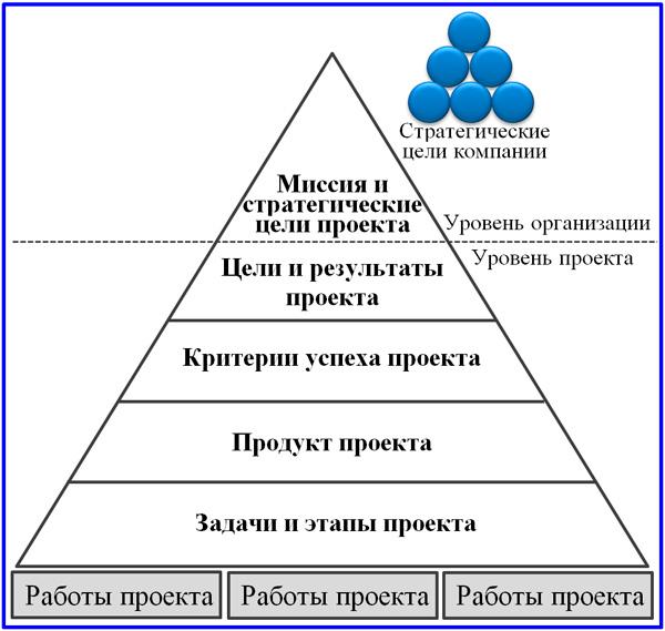 модель пирамиды целей проекта