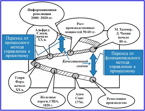 модель развития производственных отношений