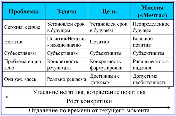 модель средств управления