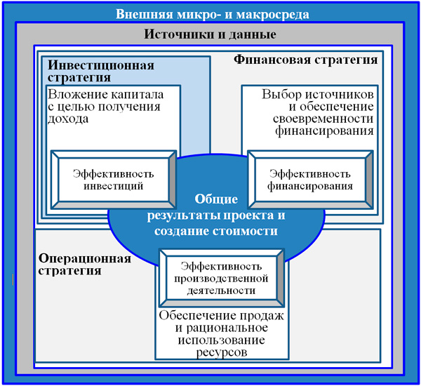 общая модель финансового экономического анализа