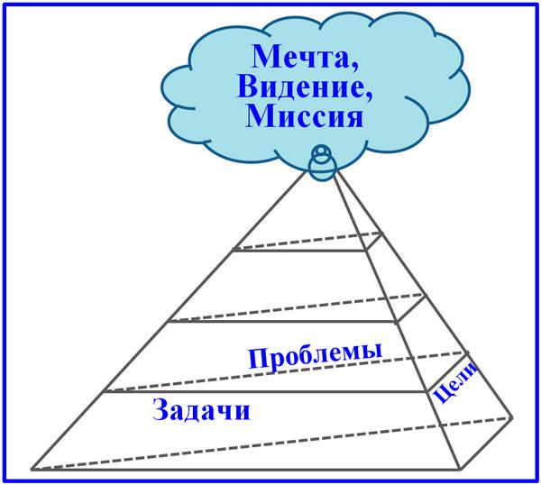 пирамида целей и проблем