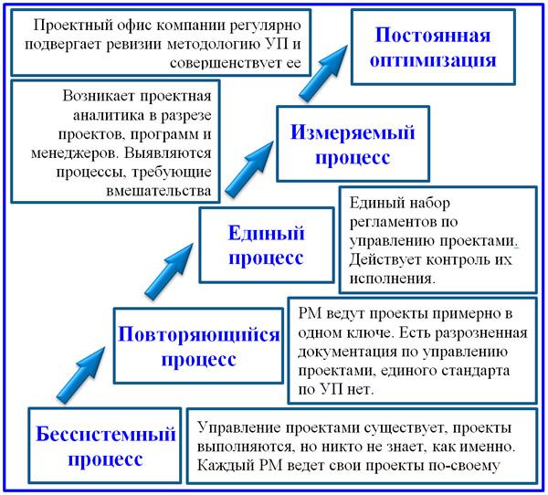 пятиуровневая модель зрелости