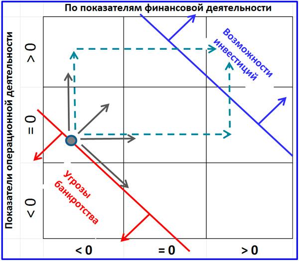 схема матрицы финансовых стратегических моделей
