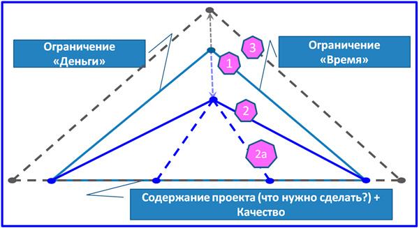 схема ограничений проекта