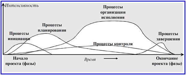 схема процессов управления проектом