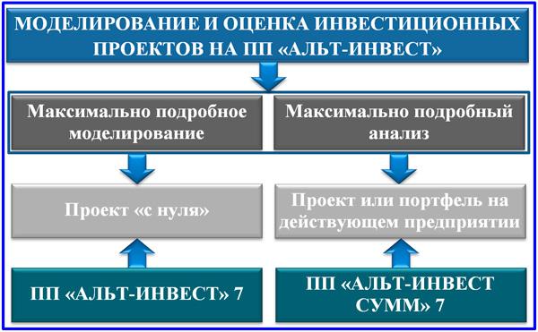 схема предназначения основных ПП