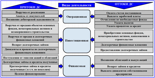 схема притоков и оттоков ДС