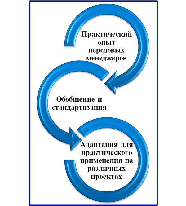 схема развития проектного менеджмента