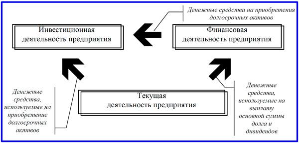 схема связей видов деятельности