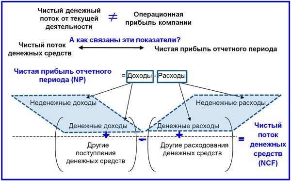 схема взаимосвязей показателей