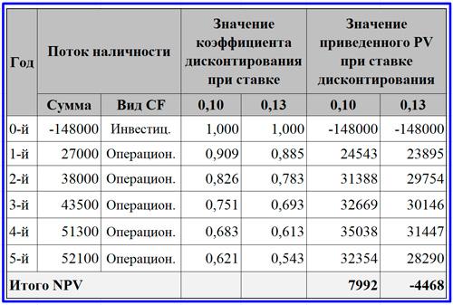 базовый расчет NPV