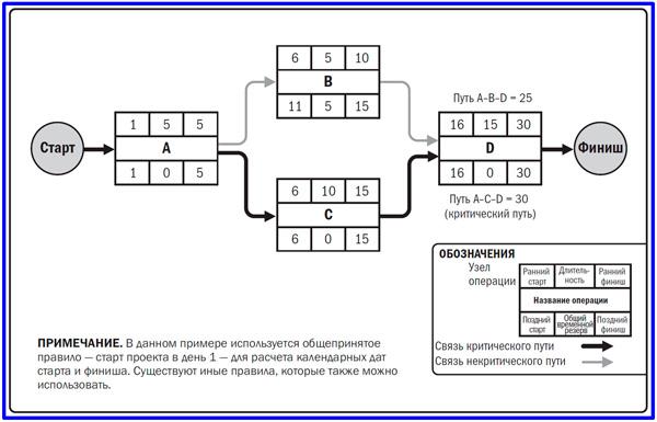 модель метода критического пути