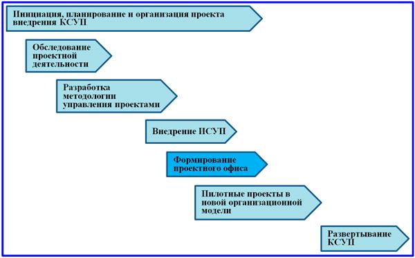 проект внедрения КСУП