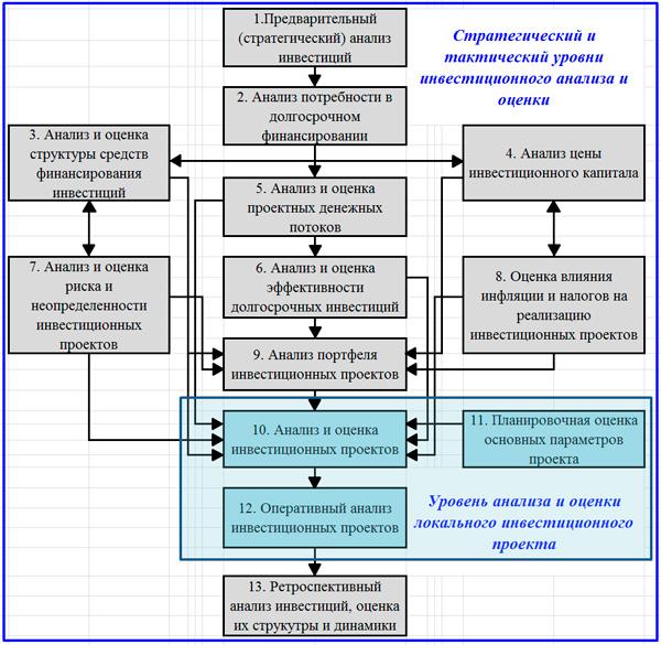 соотношение общекорпоративного и проектного уровня