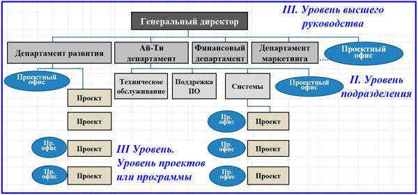 интеграция проектных офисов