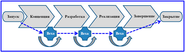 фазы проекта с позиции ЖЦ