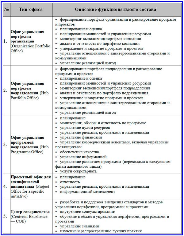функциональные составы PMO