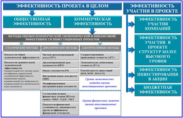 методы оценки эффективности проекта