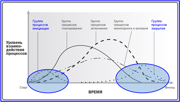 процессы управления проектом во времени