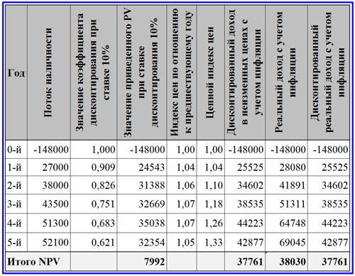расчет NPV с учетом инфляции