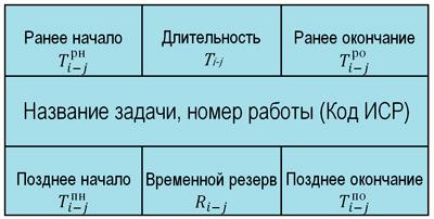 схема работ на сетевом графике