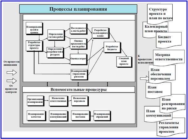 этапы процессов планирования
