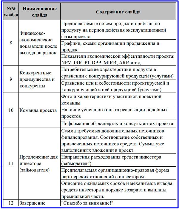 завершение структуры презентации проекта