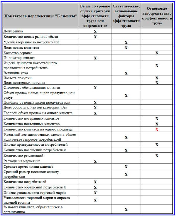 результаты анализа KPI по клиентам