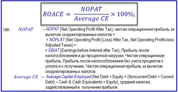 формула инвестиций ROACE
