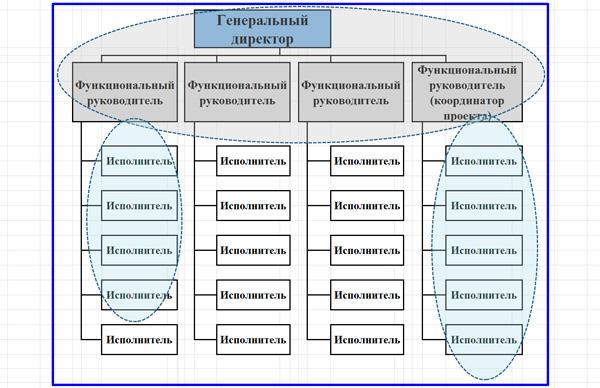 функциональный подход к структурированию проекта